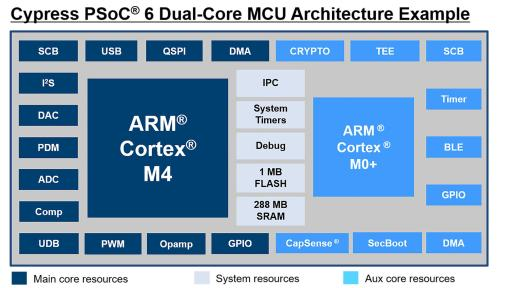 cypress-psoc®-6-dual-core-mcu-architecture-example-7-512X288.jpg